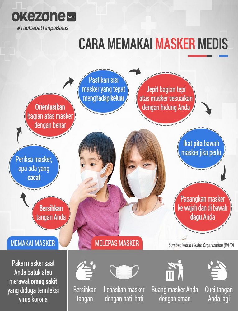 Cara Memakai Masker Medis -