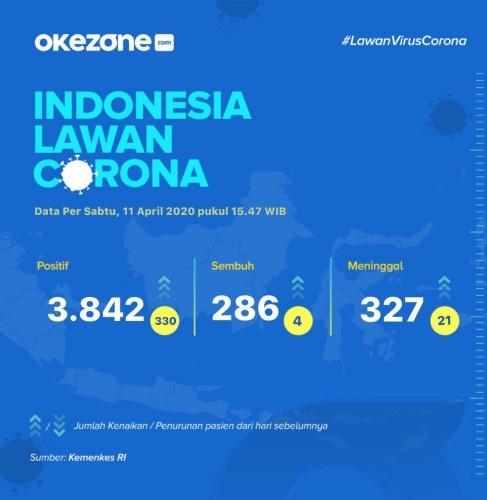 Indonesia Lawan Corona, Data Sabtu 11 April 2020 -