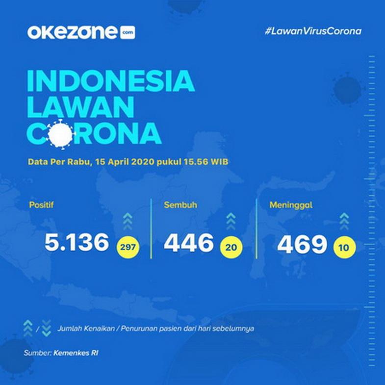 Indonesia Lawan Corona, Data Rabu 15 April 2020 - Indonesia lawan Corona