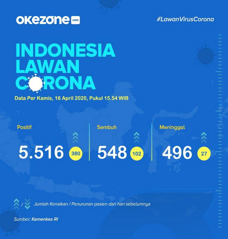 Indonesia Lawan Corona, Data Kamis 16 April 2020 -