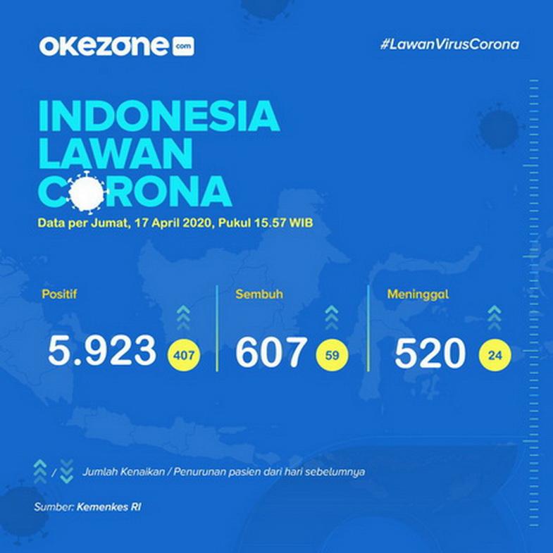 Indonesia Lawan Corona, Data Jumat 17 April 2020 - Indonesia lawan Corona