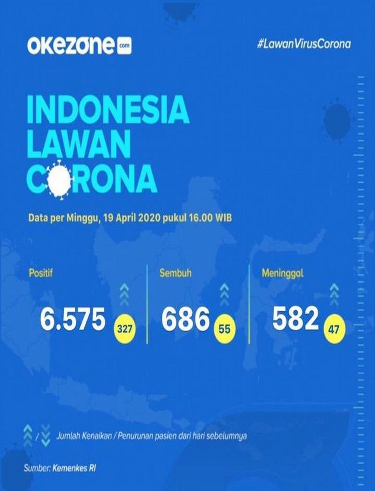 Indonesia Lawan Corona, Data Minggu 19 April 2020 -