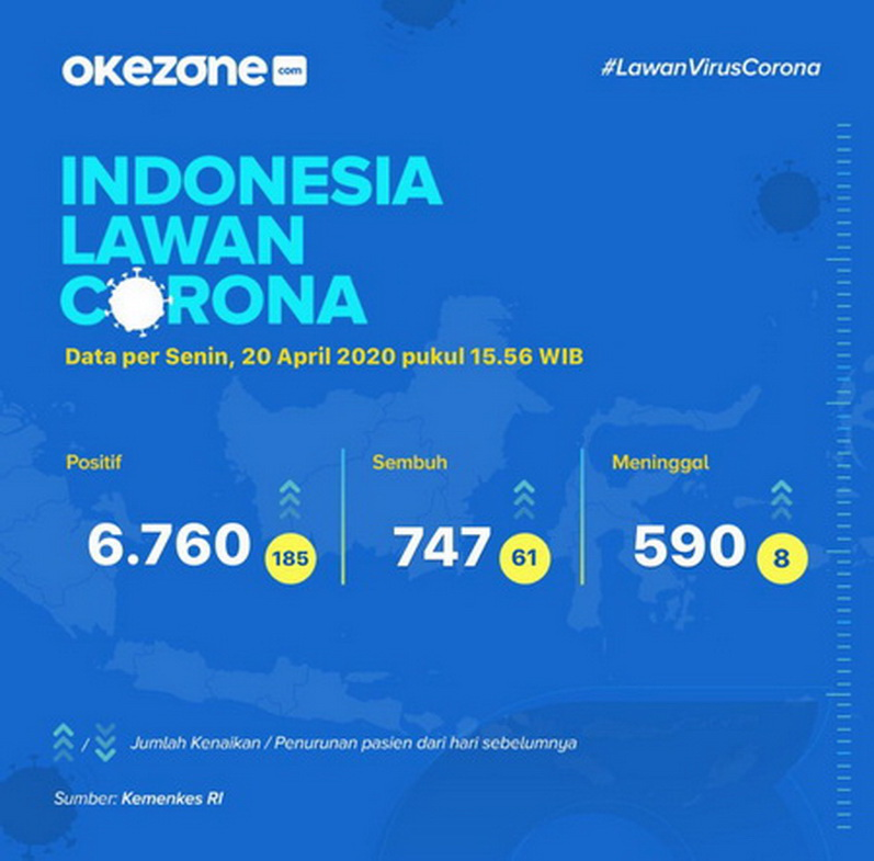 Indonesia Lawan Corona, Data Senin 20 April 2020 - Indonesia lawan Corona