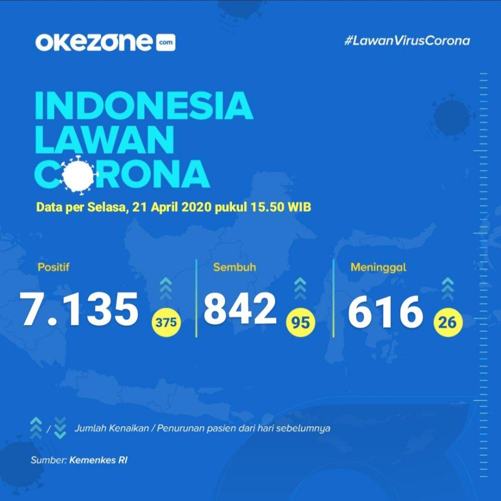 Indonesia Lawan Corona, Data Selasa 21 April 2020 -