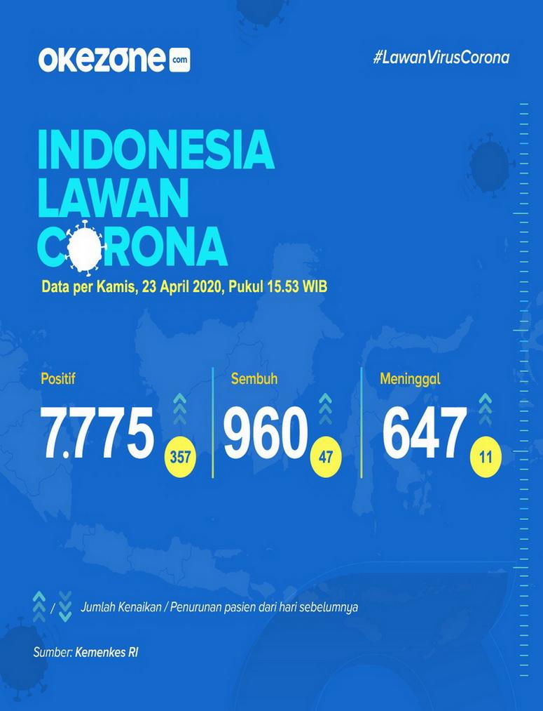 Indonesia Lawan Corona, Data Jumat 24 April 2020 -