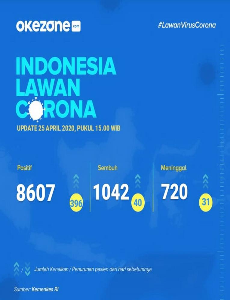 Indonesia Lawan Corona, Data Sabtu 25 April 2020 -