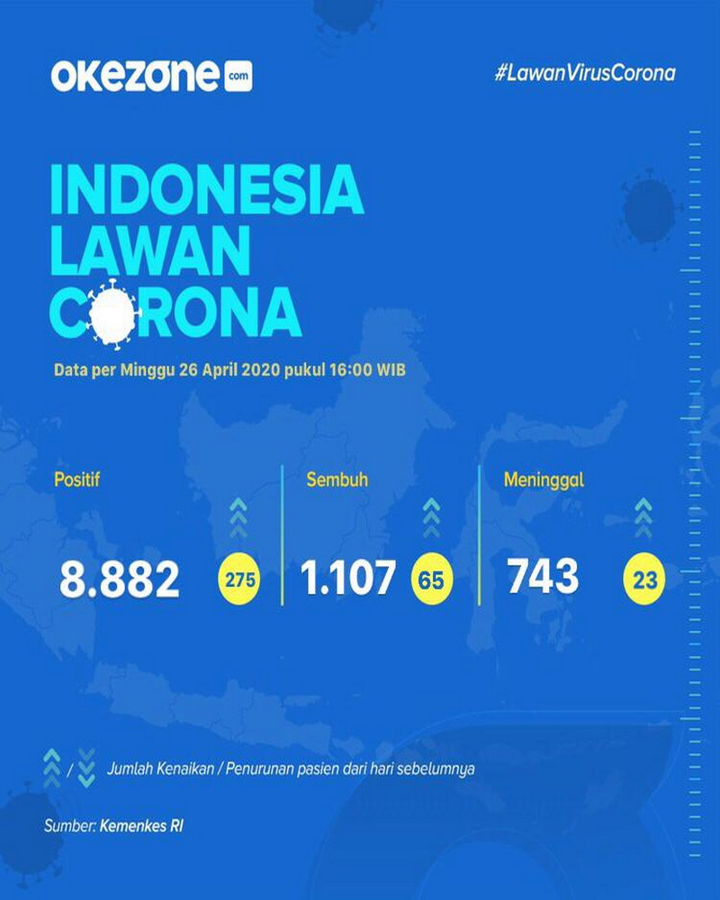 Indonesia Lawan Corona, Data Minggu 26 April 2020 -