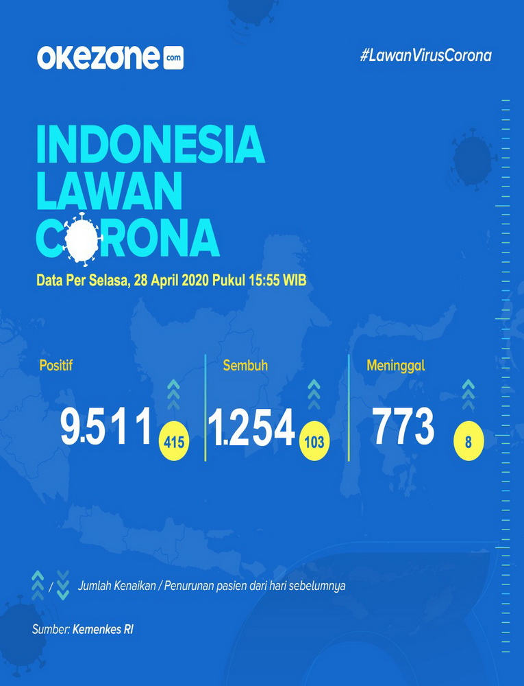 Indonesia Lawan Corona, Data Selasa 28 April 2020 -