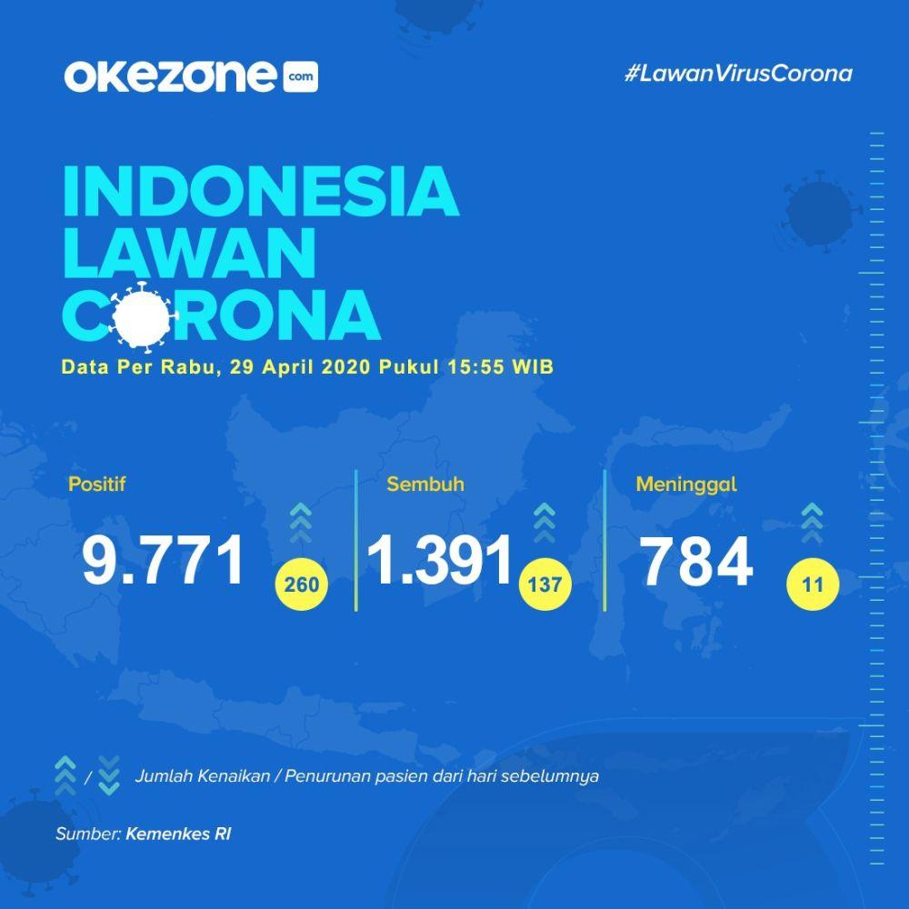 Indonesia Lawan Corona, Data Rabu 29 April 2020 - Infografis Data Pasien Corona.