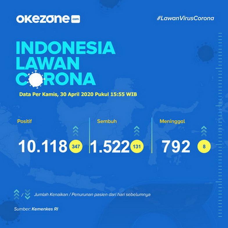 Indonesia Lawan Corona, Data Kamis 30 April 2020 - Indonesia lawan Corona