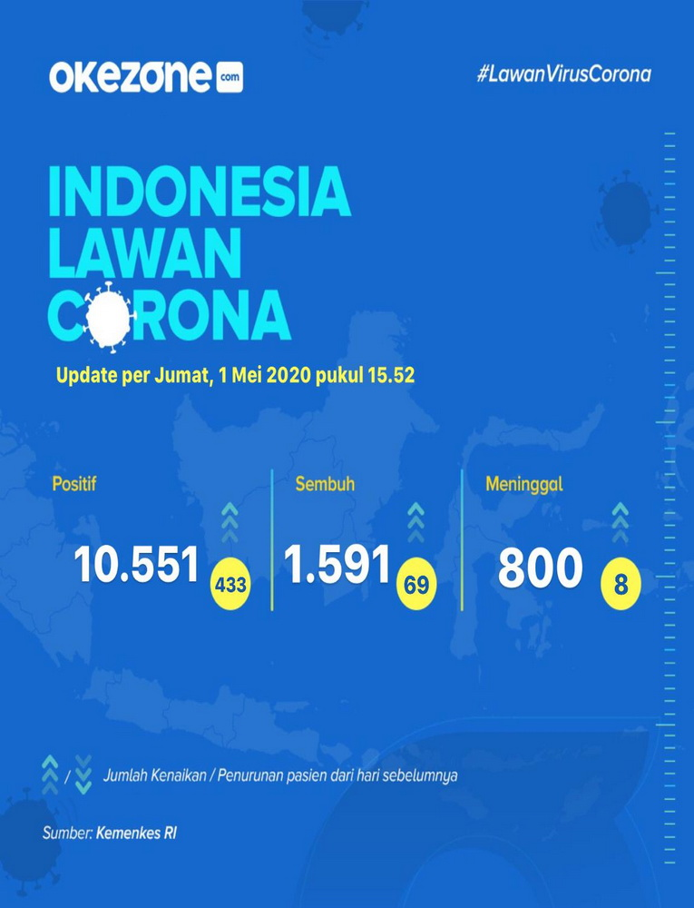 Indonesia Lawan Corona, Data Jumat 1 Mei 2020 -