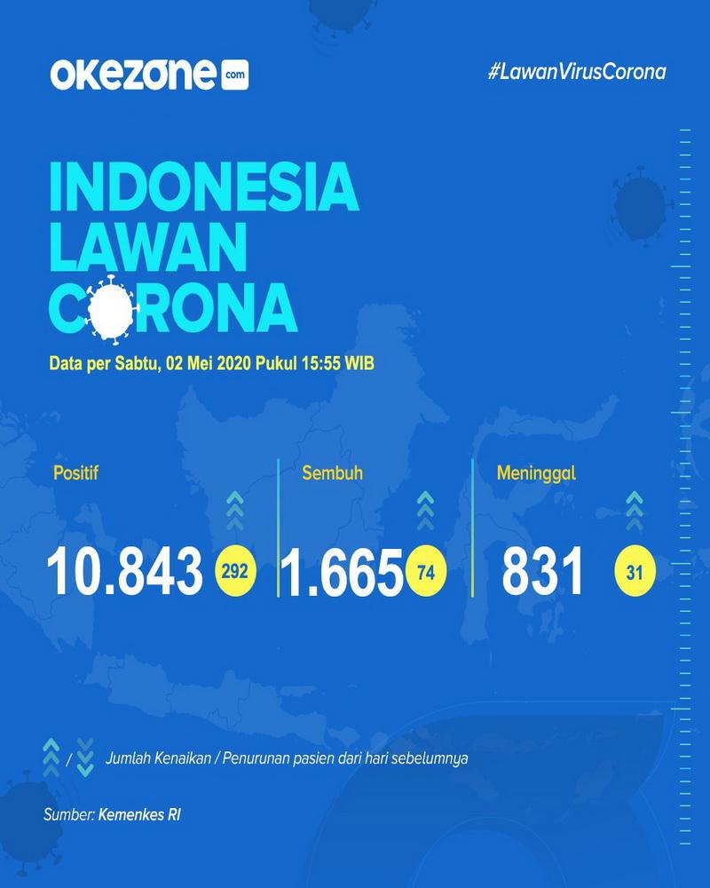 Indonesia Lawan Corona, Data Minggu 2 Mei 2020 -