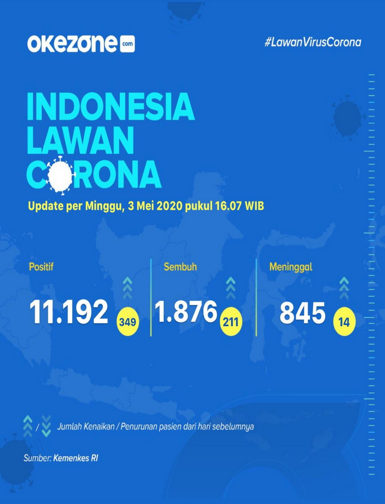 Indonesia Lawan Corona, Data Minggu 3 Mei 2020 -