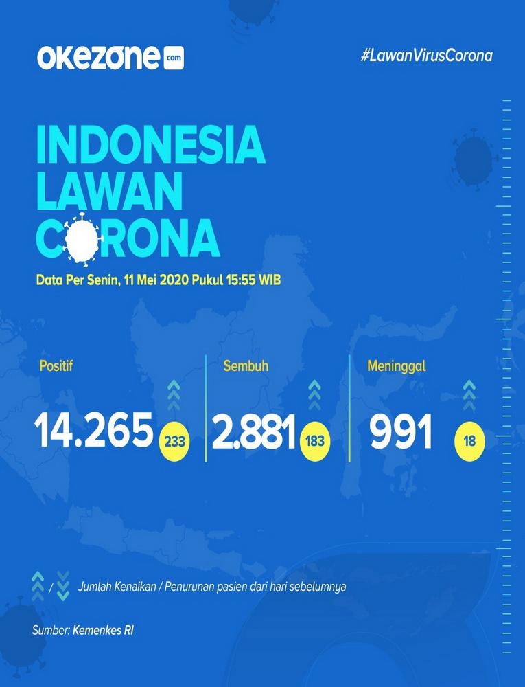 Indonesia Lawan Corona, Data Senin 11 Mei 2020 -