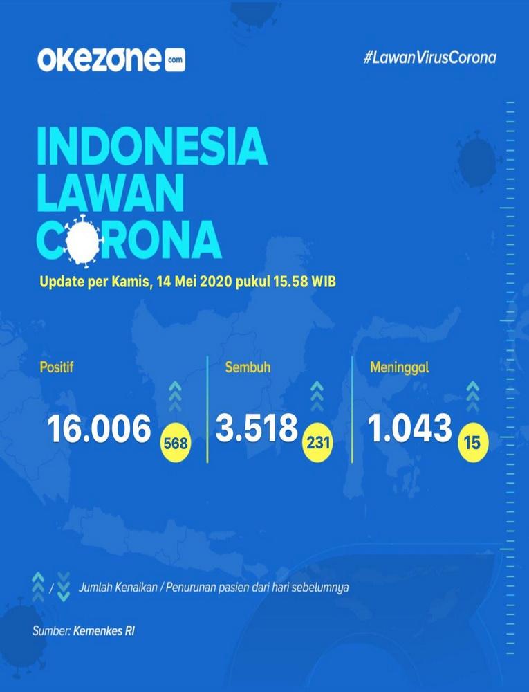Indonesia Lawan Corona, Data Kamis 14 Mei 2020 -