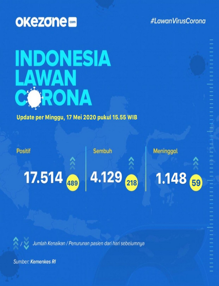Indonesia Lawan Corona, Data Minggu 17 Mei 2020 -