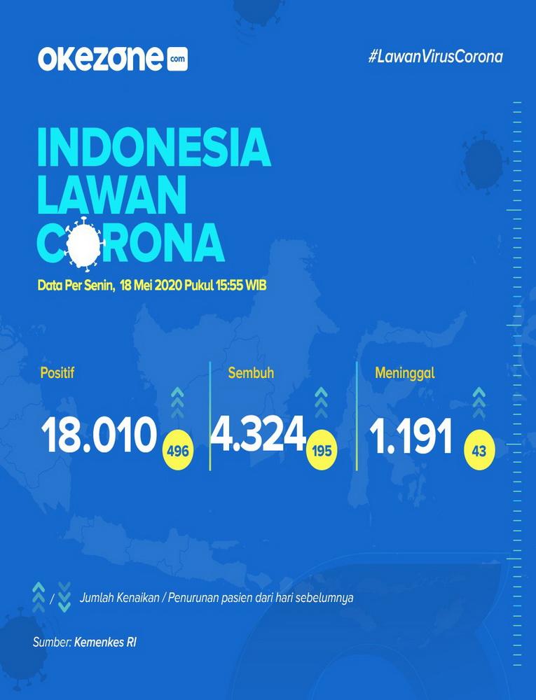 Indonesia Lawan Corona, Data Senin 18 Mei 2020 -