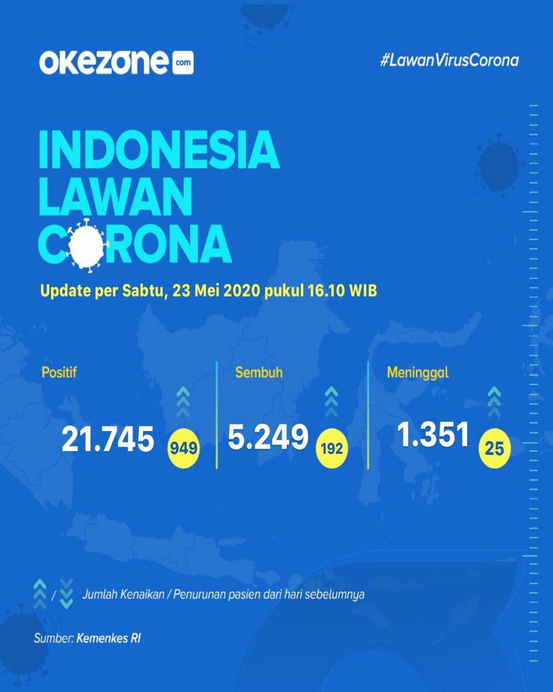 Indonesia Lawan Corona, Data Sabtu 23 Mei 2020 -