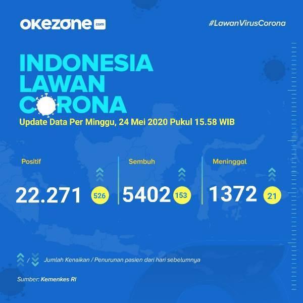 Indonesia Lawan Corona, Data Minggu 24 Mei 2020 -