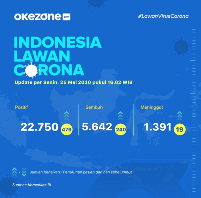 Indonesia Lawan Corona, Data Senin, 25 Mei 2020 -
