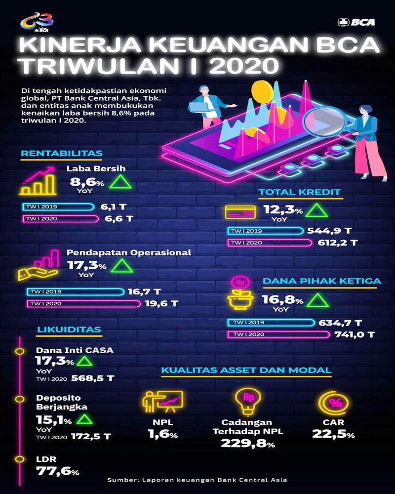 Kinerja Keuangan BCA Triwulan I 2020 -