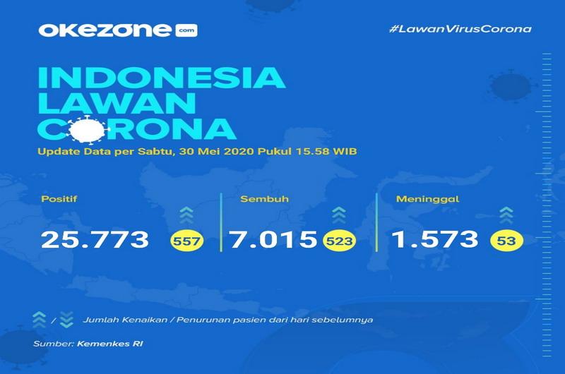 Indonesia Lawan Corona, Data Sabtu, 30 Mei 2020 - Data Kasus Covid-19, 30 Mei 2020