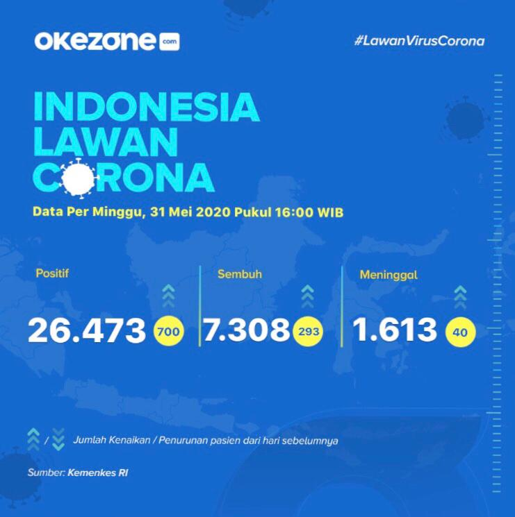 Indonesia Lawan Corona, Data Minggu 31 Mei 2020 - Data Corona 31 Mei 2020