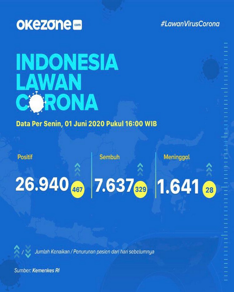 Indonesia Lawan Corona, Data Senin 1 Juni 2020 -