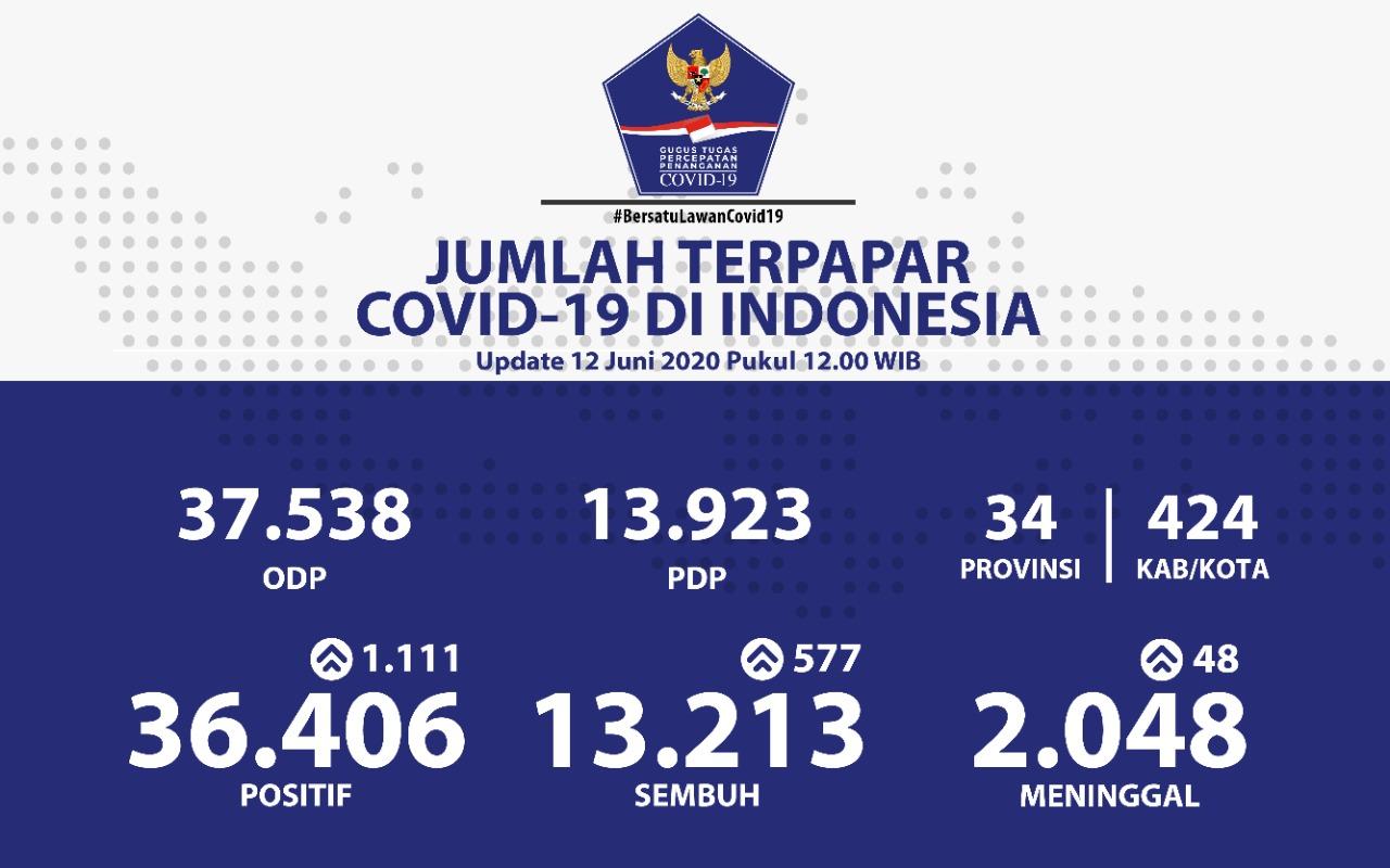 Indonesia Lawan Corona, Data Jumat 12 Juni 2020 - Data Corona 12 Juni 2020