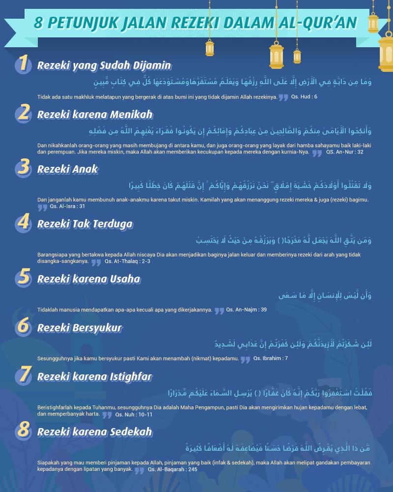 8 Petunjuk Jalan Rezeki dalam Alquran -