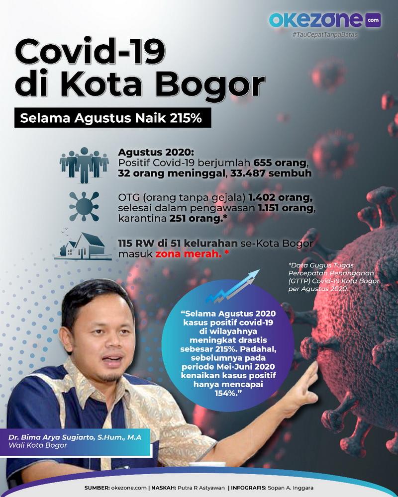 Data Covid-19 di Kota Bogor -