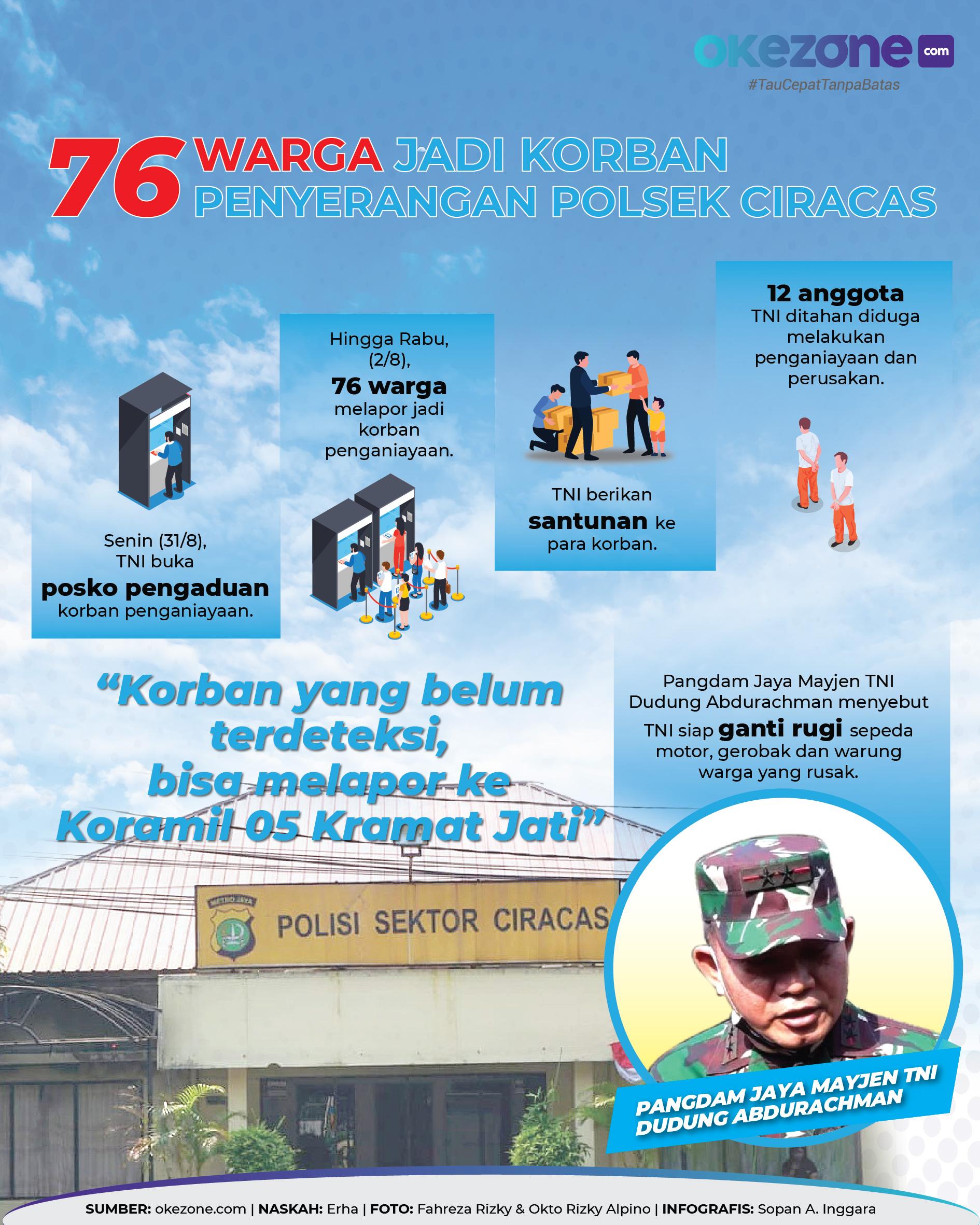 76 Warga Jadi Korban Penyerangan Polsek Ciracas -
