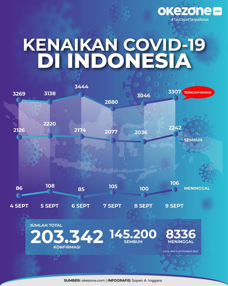 Data Kenaikan Kasus Covid-19 di Indonesia -