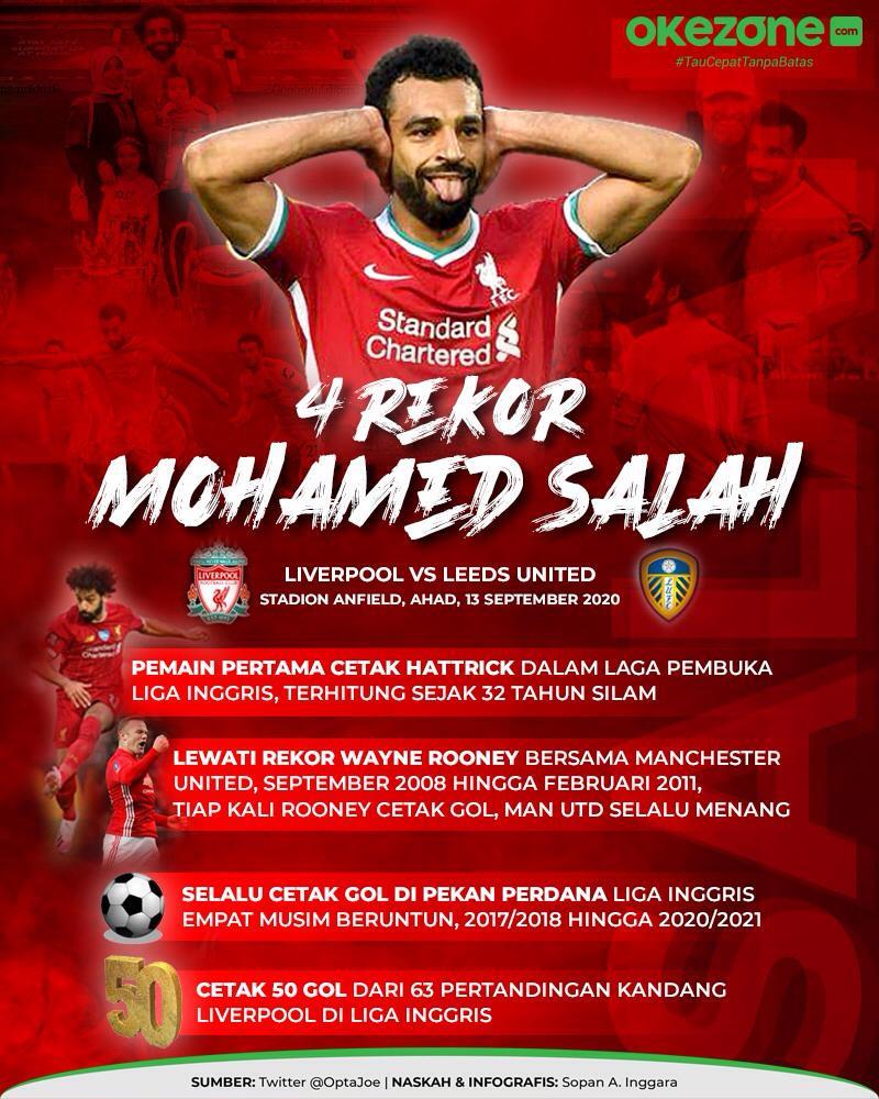 4 Rekor Mohamed Salah -