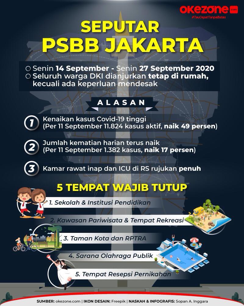 Okezone Infografis 5 Tempat Wajib Tutup Selama Psbb Jakarta