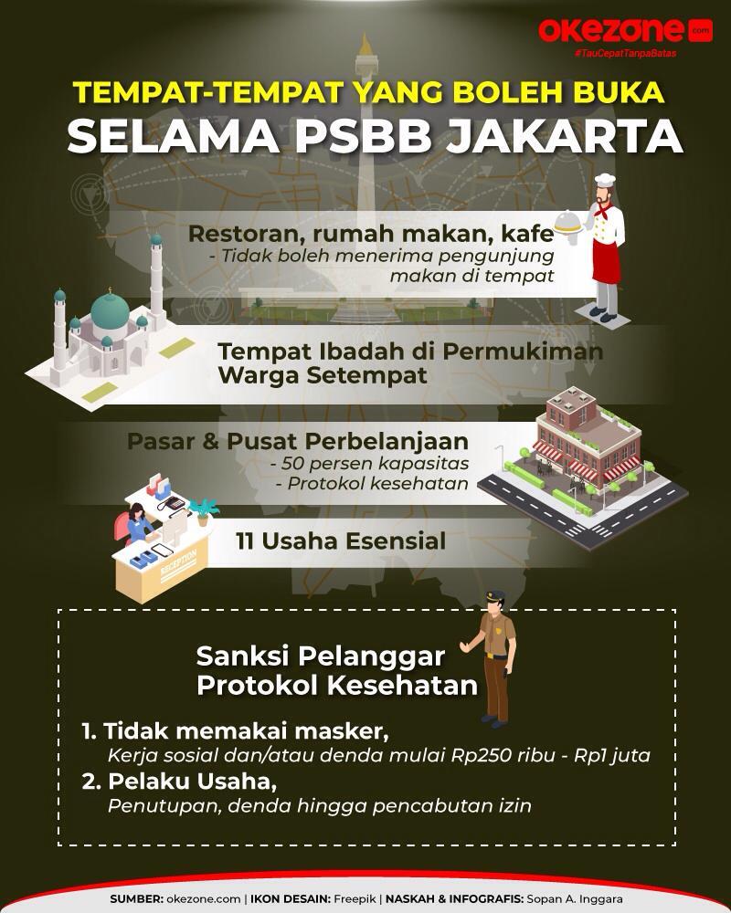 Okezone Infografis Tempat Tempat Boleh Buka Selama Psbb Jakarta