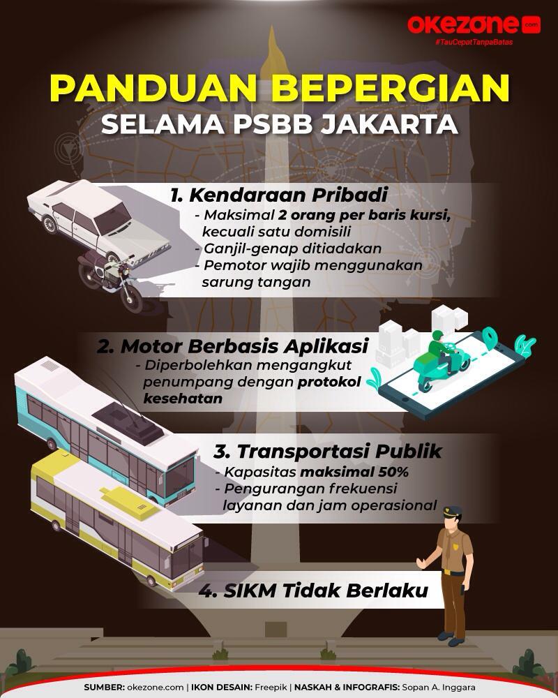 Panduan Bepergian Selama PSBB Jakarta -