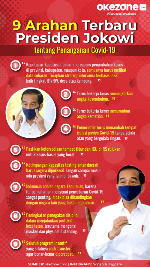 9 Arahan Presiden Jokowi Tentang Penanganan Covid-19 -