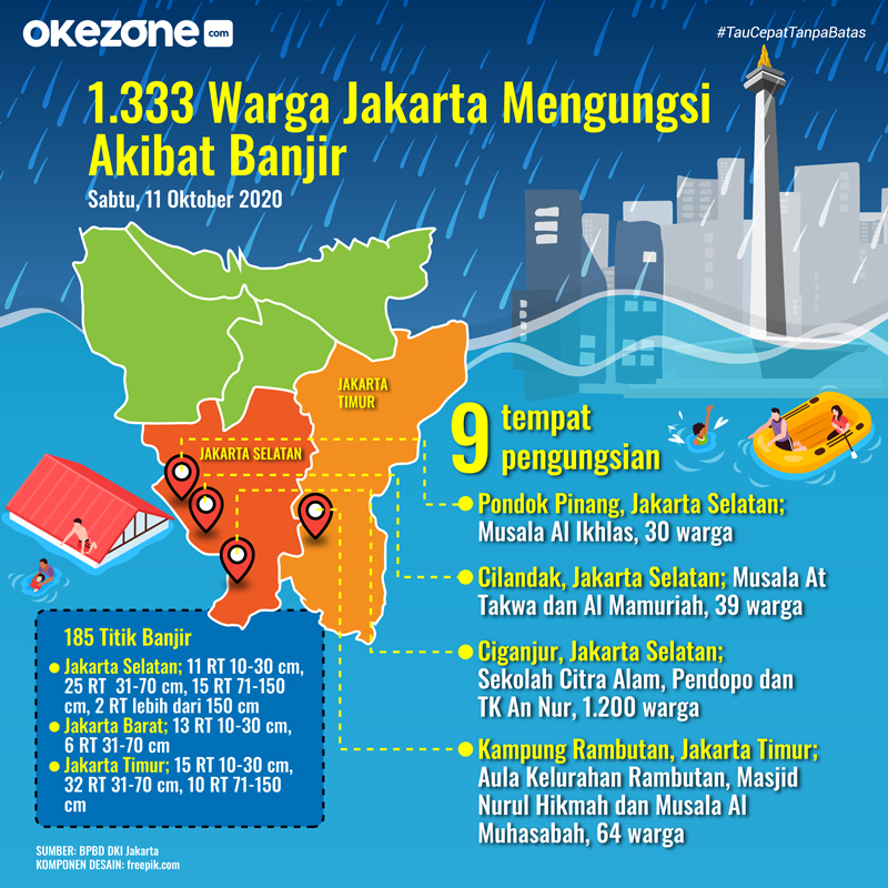 1.333 Warga Jakarta Mengungsi Akibat Banjir -
