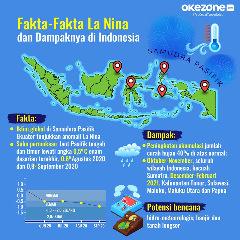 Fakta-Fakta La Nina dan Dampaknya di Indonesia -