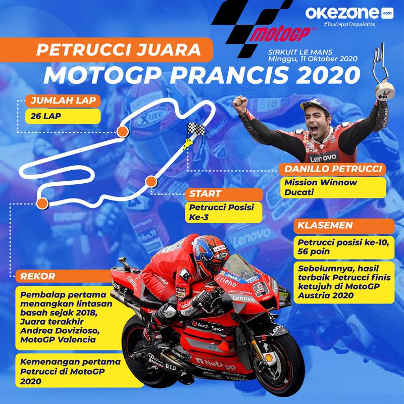Petrucci Juara MotoGP Prancis 2020 -