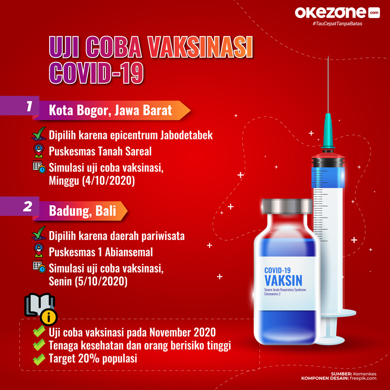 Uji Coba Vaksinasi Covid-19 -