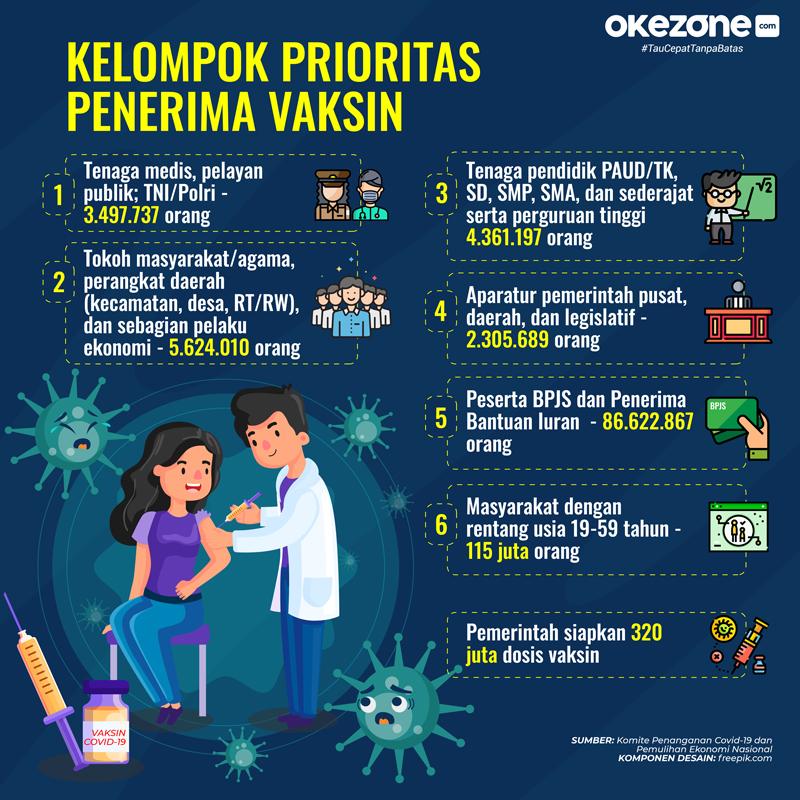 Kelompok Prioritas Penerima Vaksin -