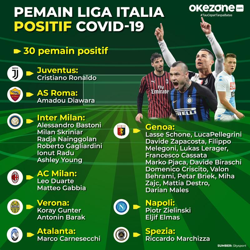 Pemain Liga Italia Positif Covid-19 -