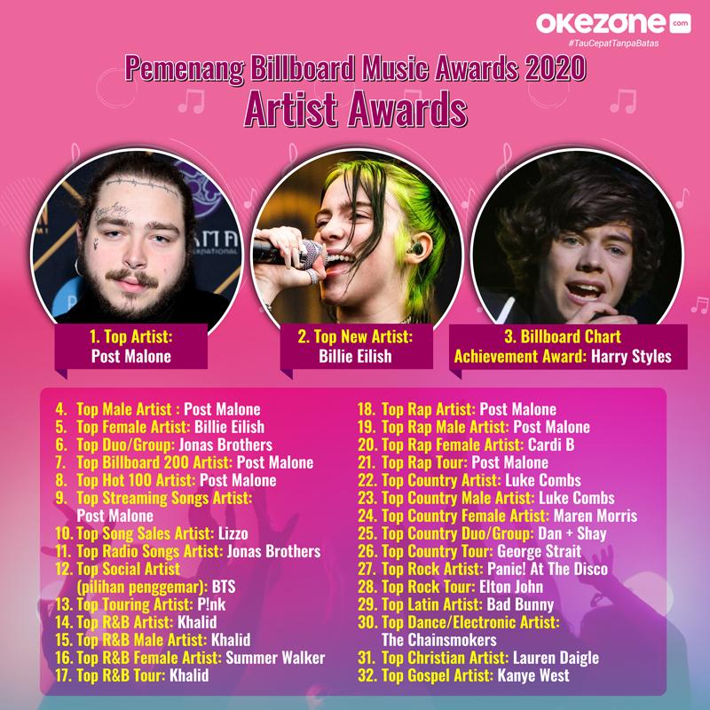 Pemenang Billboard Music Awards 2020 Artist Awards -