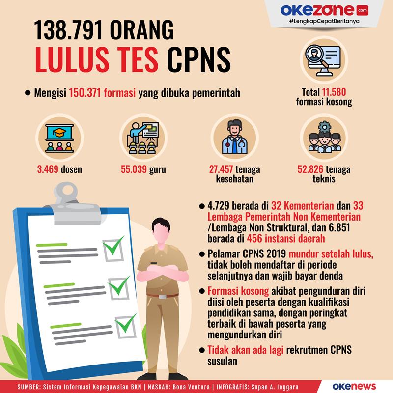 138.791 Orang Lulus Tes CPNS -