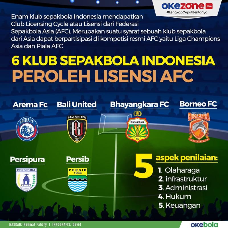 6 Klub Sepakbola Indonesia Peroleh Lisensi AFC -