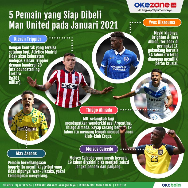 5 Pemain yang Siap Dibeli Man United pada Januari 2021 -