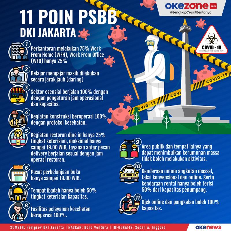 11 Poin PSBB DKI Jakarta -