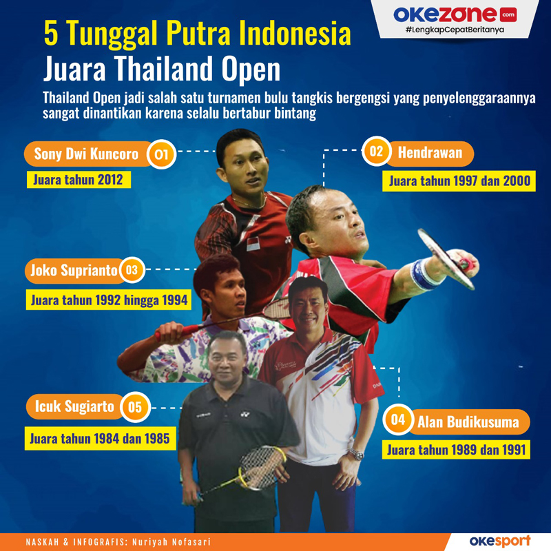 5 Tunggal Putra Indonesia Juara Thailand Open -